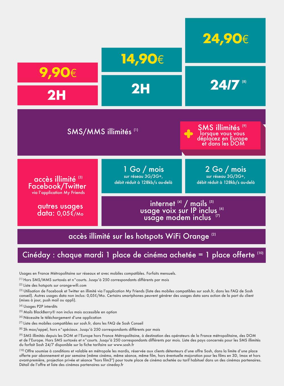 sosh inclut les sms depuis l 39 europe et les dom son forfait 24 24. Black Bedroom Furniture Sets. Home Design Ideas