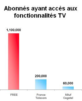 Abonnés TV par ADSL
