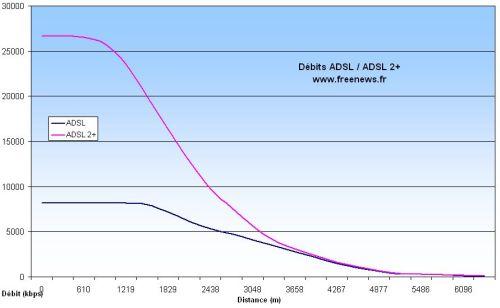 Comparatif débits ADSL1 - ADSL 2+ en fonction de la distance