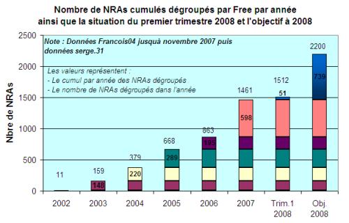 Stock de NRAs dégroupés par Free