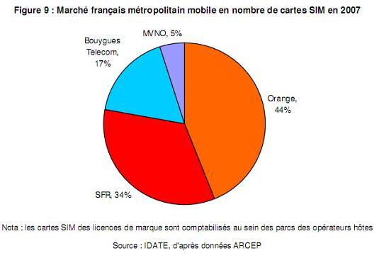 Repartition des acteurs sur le marché mobile