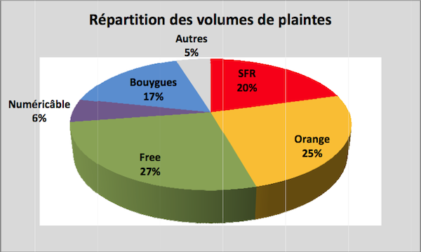 Hausse Des Plaintes Chez Les Operateurs Mobiles En 2012
