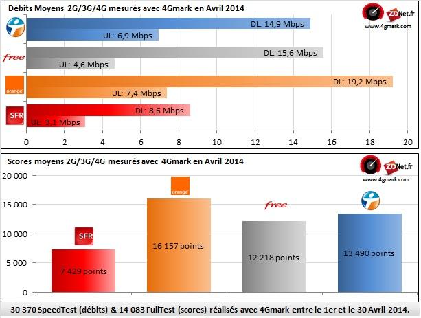 d233bits 4g free mobile 224 233galit233 avec orange en avril