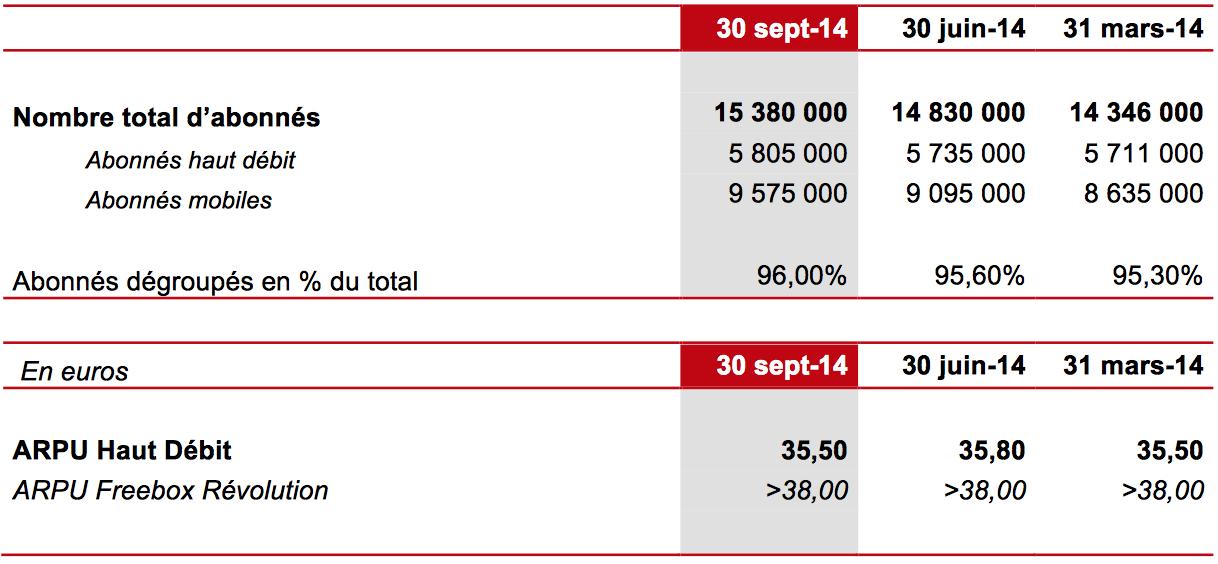 Indicateurs opérationnels Iliad (T3 2014)