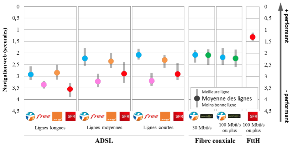"Mesure ARCEP —Usage ""navigation web"""