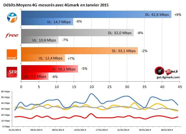 4G Monitor janvier 2015 - 4G