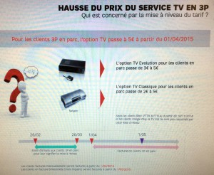 Hausses de tarifs SFR
