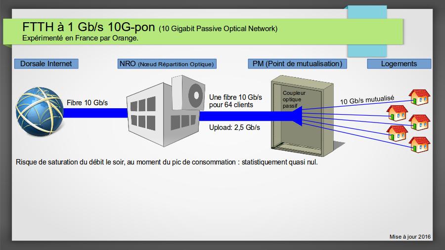 schema_10G-pon