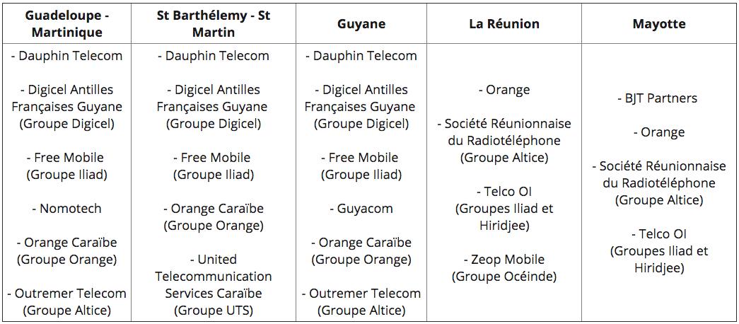 Les candidats à une licence de téléphonie mobile en France d'outre-mer