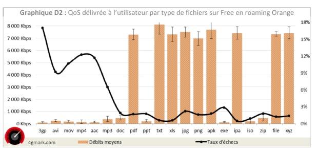 Débits et taux d'échec par extensions de fichiers chez Free Mobile (en itinérance) —mesures 4Gmark 2014
