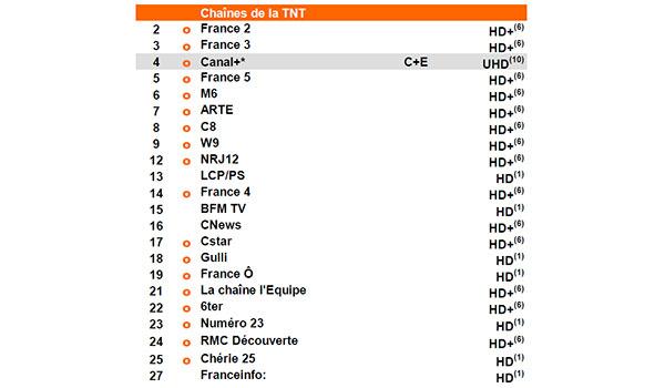 Orange prépare la suppression des chaines de TF1 de son service TV