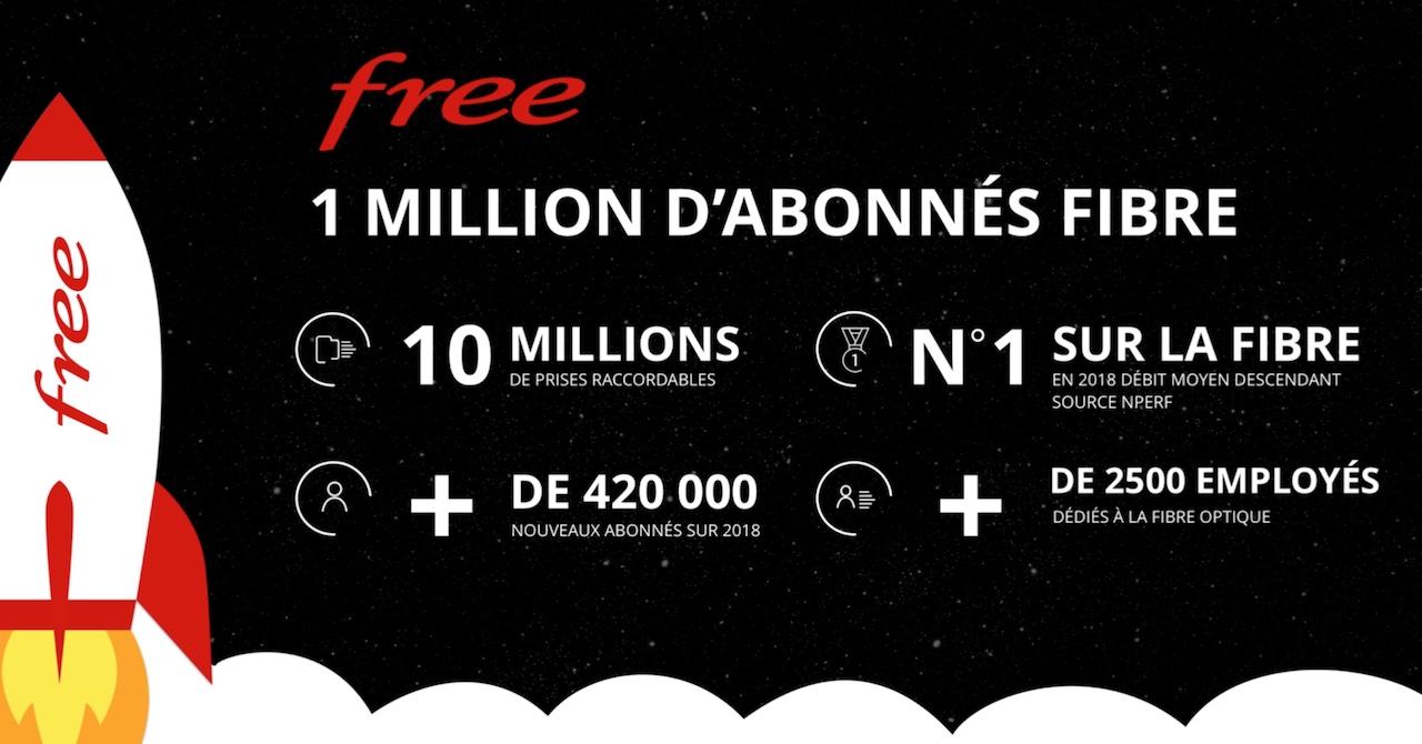 fibre free atteint son premier million d 39 abonn s. Black Bedroom Furniture Sets. Home Design Ideas