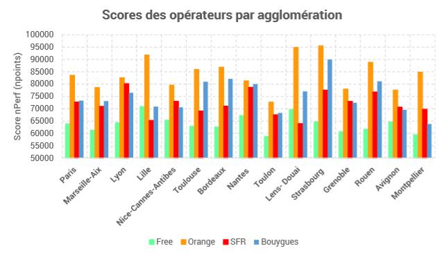 classement nperf score par agglomeration