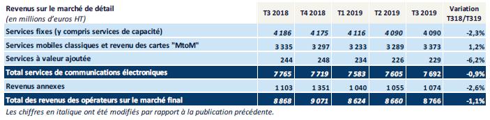 Statistiques Arcep du 3ème trimestre 2019