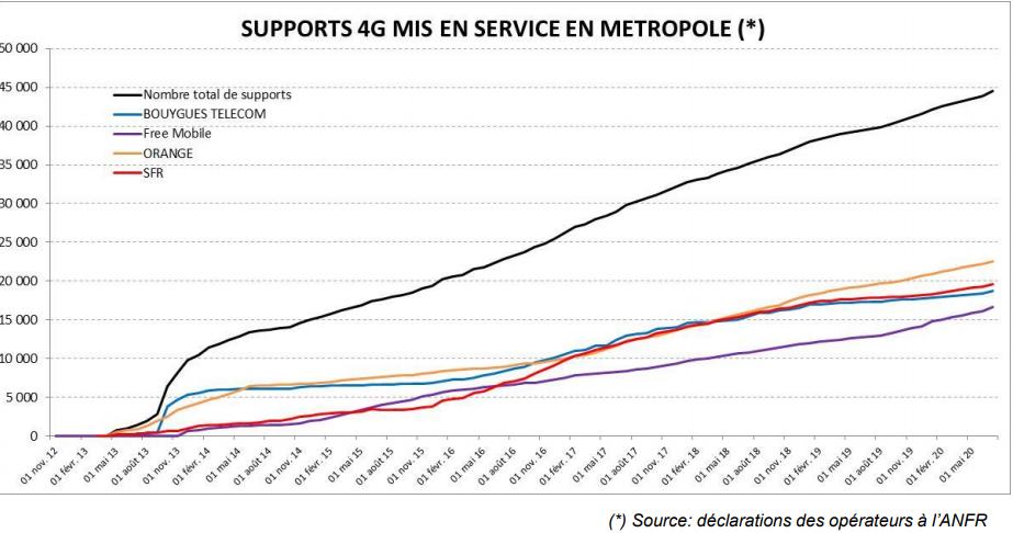 Evolution de la 4G en France de 2012 à 2020